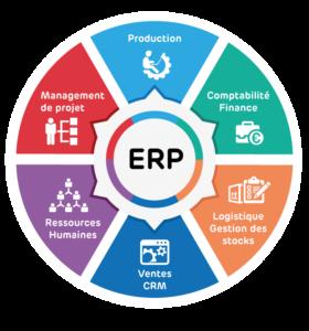 ERP et périmètre de gestion