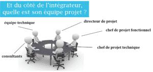 équipe projet de l'intégrateur est composée de l'équipe technique, consultants, chef de projet technique, chef de projet fonctionnel, directeur de projet