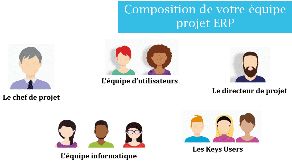 une équipe projet erp est composé d'un chef de projet, équipe d'utilisateurs, directeur de projet, keys users, équipe informatique